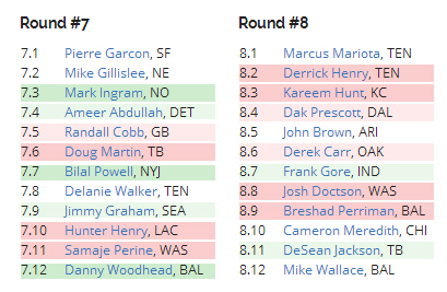F6P Mock Draft