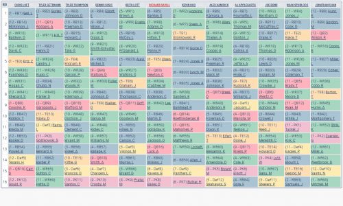 2018 Fantasy Football F6P Mock