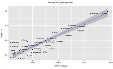 MLB DFS 7-27-18