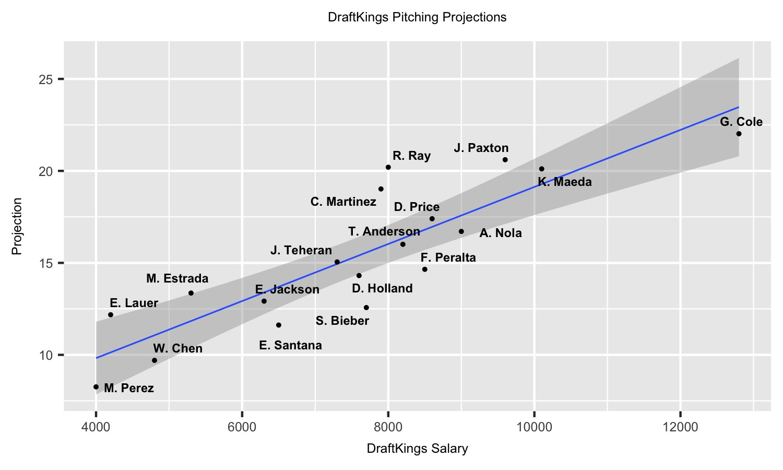 MLB DFS 7-30-18 Rundown - Fantasy Six Pack