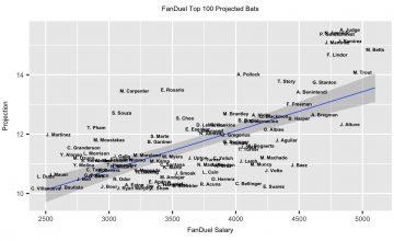 Top 100 Projected Bats FanDuel MLB DFS 7-10-18