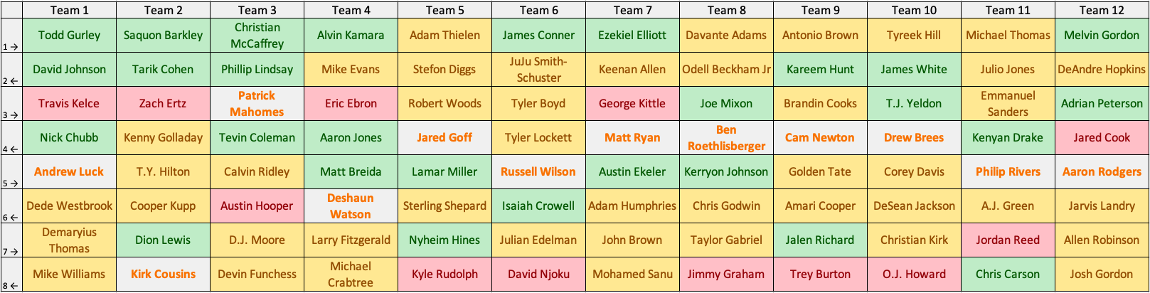2018 Fantasy Football PPR Perfect Draft Board