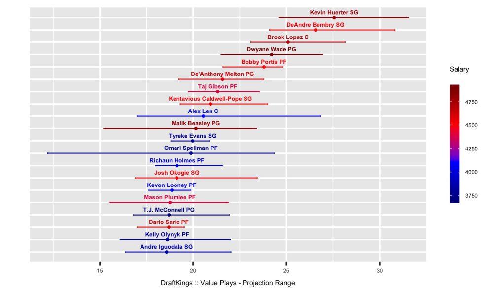 NBA DFS 1-15-19 Value Plays