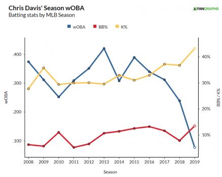 Chris Davis wOBA BB% K%