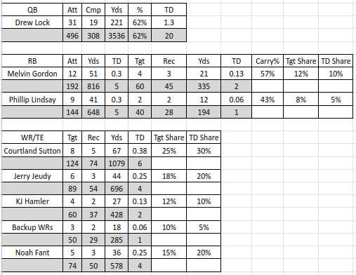 2020 Broncos NFL Projections
