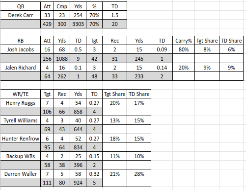 2020 Raiders NFL Projections